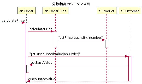 Plantuml sequence diagram 28 images sequence diagram tutorial plantuml sequence diagram sequence diagram wikipedia plantuml sequence diagram sequence diagram plantuml ccuart Choice Image